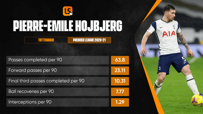 Pierre-Emile Hojbjerg has been a dominant force in Tottenham's midfield this season