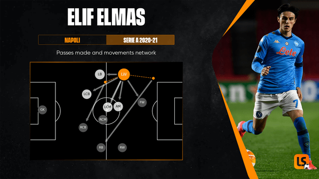 Elif Elmas was one of the most effective passers in Serie A last season
