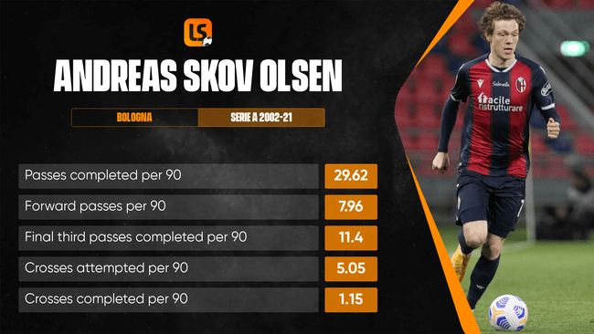Andreas Skov Olsen's delivery will a crucial weapon for Denmark at the European Championship