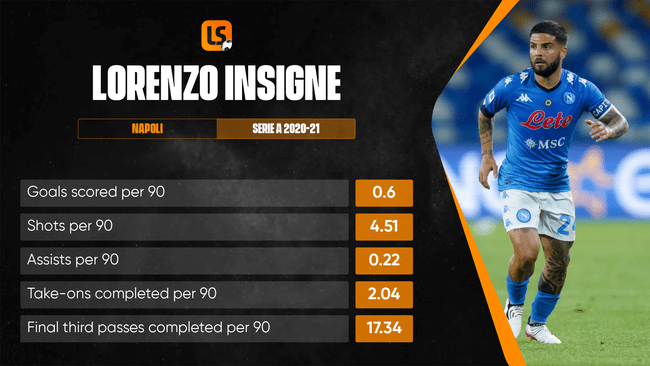 Liverpool could be set to make a move for Italy and Napoli frontman Lorenzo Insigne this summer