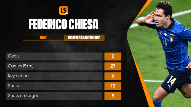 Federico Chiesa has stepped up to become a key man for Italy in the tournament's latter stages