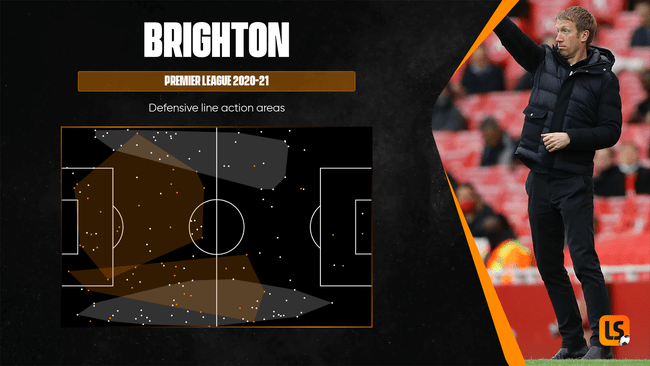 Brighton have been more defensively solid under Graham Potter