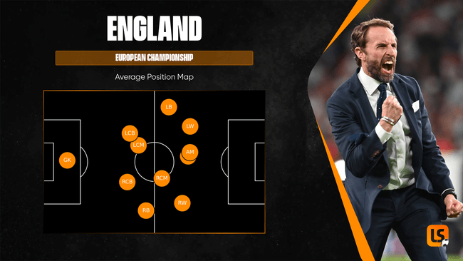 Gareth Southgate has proved be something of a tactical chameleon at Euro 2020