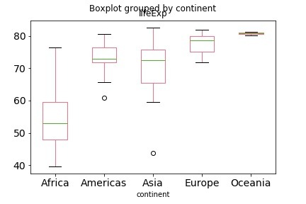 How To Make Boxplots In Python With Pandas And Seaborn