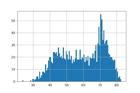 How To Make Histogram in Python with Pandas and Seaborn