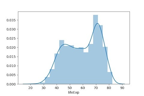 How To Make Histogram in Python with Pandas and Seaborn? — Python, R