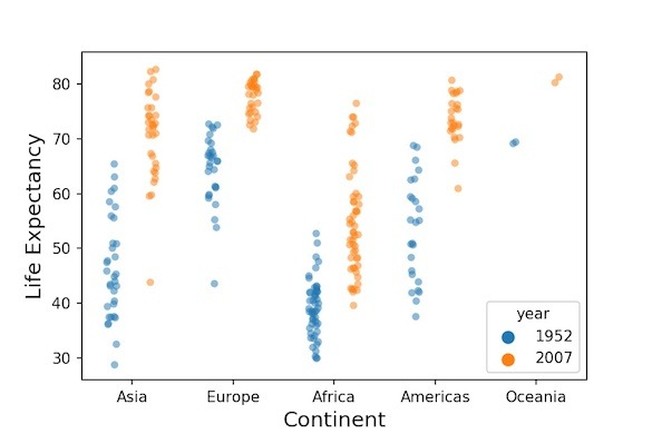 How To Make Grouped Boxplots in Python with Seaborn