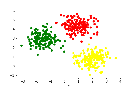K-means clustering in Python | Python, R, and Linux Tips