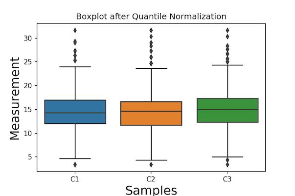 Boxplot after Quantile Normalization Seaborn