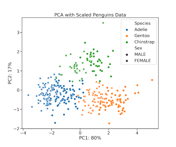 PCA Plot with Penguin Scaled Data