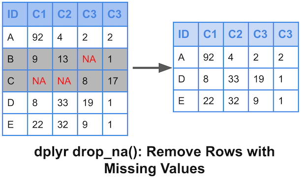 How To Remove Rows With Missing Values with dplyr's drop_na()?
