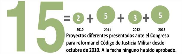 Iniciativas de reforma del Código de justicia militar