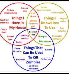 a zombie venn diagram [ 2000 x 1550 Pixel ]
