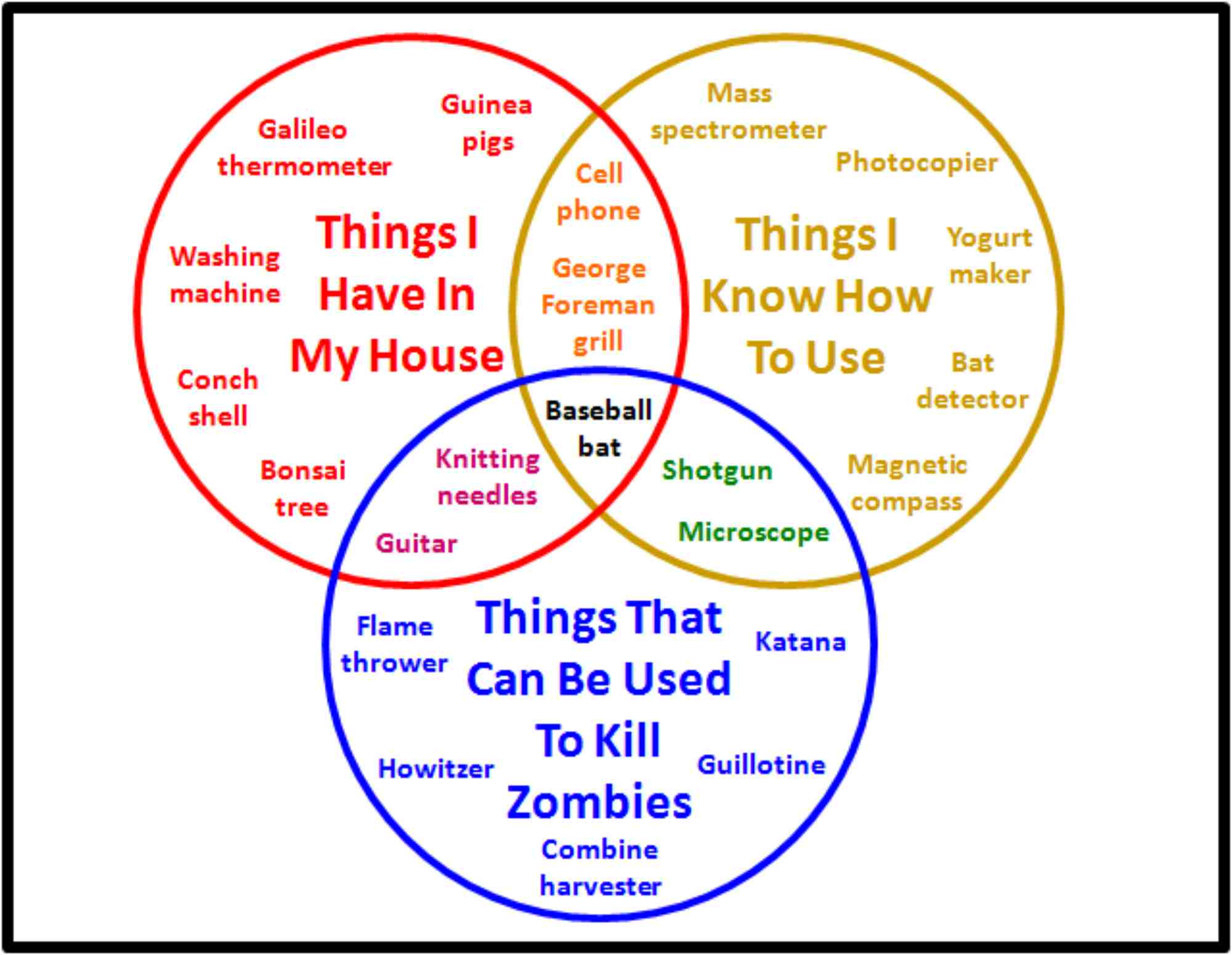 hight resolution of a zombie venn diagram