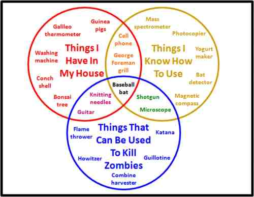 small resolution of a zombie venn diagram