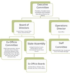 to download a copy of the chart below click here cmea organization flow chart [ 1400 x 1387 Pixel ]