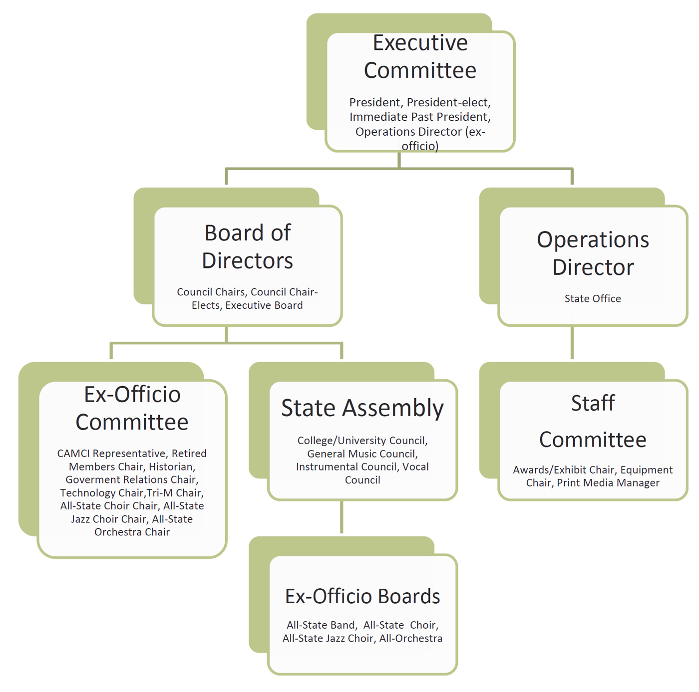 hight resolution of to download a copy of the chart below click here cmea organization flow chart