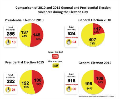 Comparison of 2010 and 2015 General and Presidential Election Election Day 17