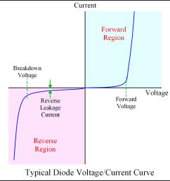 diode v c curve [ 1204 x 1242 Pixel ]