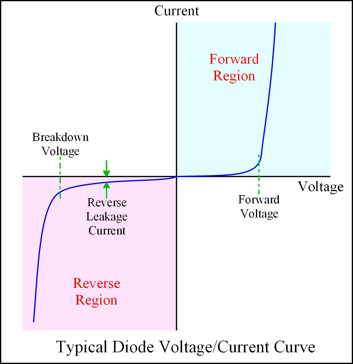 hight resolution of diode v c curve