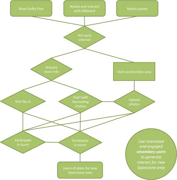Task Analysis & Flow Charts | Tsjoe Tsjoe
