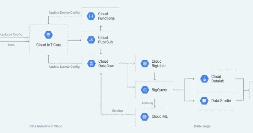 Google Cloud IoT Core