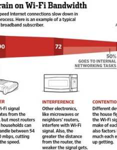 Wifi speed degradation also in detail cmit tech blog rh cmitsolutions
