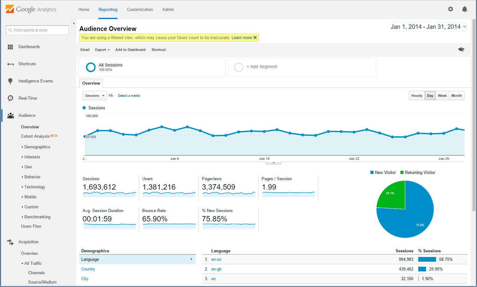 Google Analytics Basics  College Of Multimedia