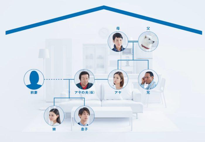 ソフトバンク 白戸家 家系図