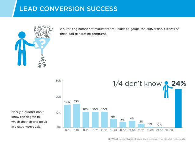 Lead Conversion Success