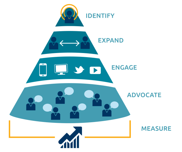 NEW flipped funnel text - Terminus and the Account-Based Marketing Revolution