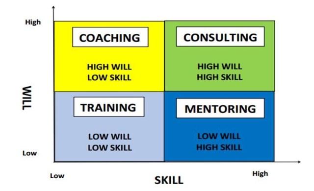 mô hình Will & Skill để huấn luyện và đào tạo sales