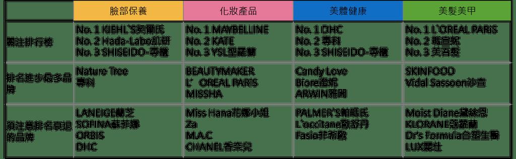 【趨勢報告】201606: 熱門排行&新品分析