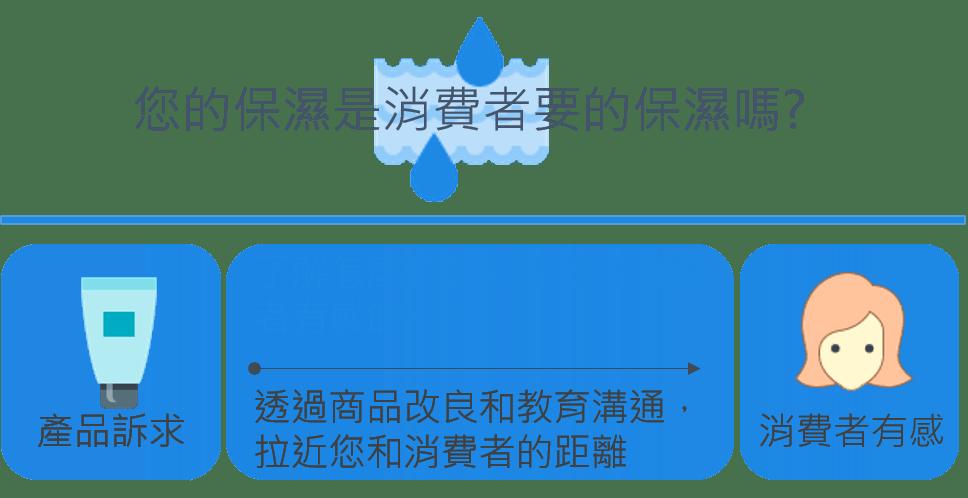 【消費者洞察】201611: 您的保濕是消費者要的保濕嗎?