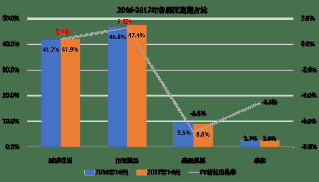 2017年度美妝產業趨勢