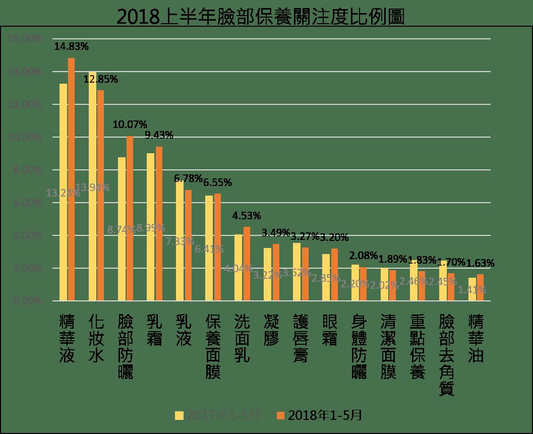 【趨勢報告】2018上半年美妝市場概況