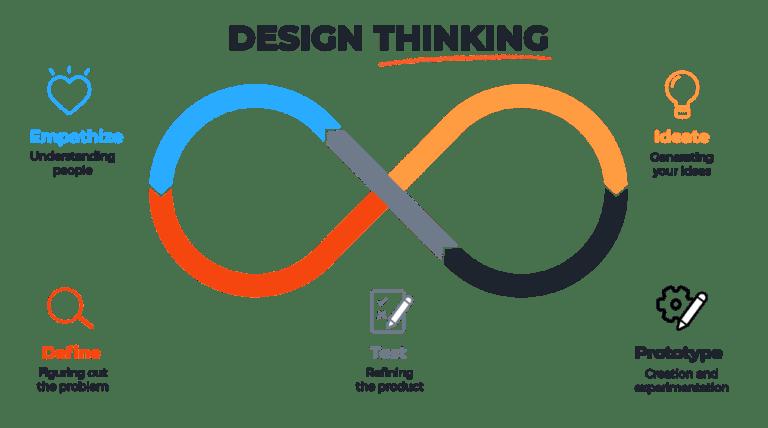 Design Thinking | Skooldio Blog - Service Design คืออะไร? ทำความรู้จักเครื่องมือที่จะช่วยออกแบบธุรกิจให้เป็นที่รัก