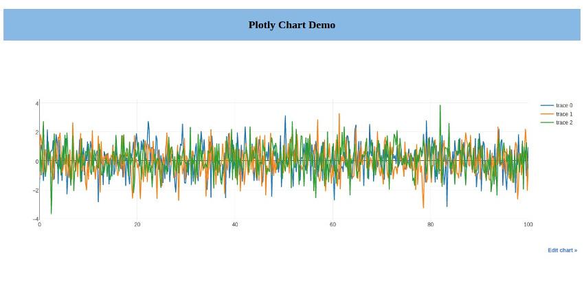 Multi Line Chart Using Plotly