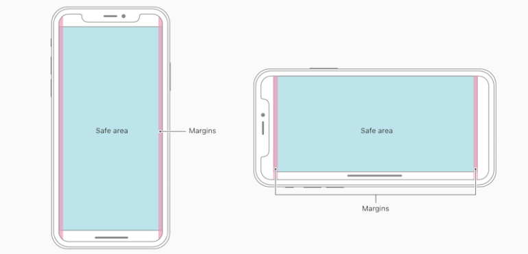 iPhone X Safe Areas source iOS Human Interface Guidelines