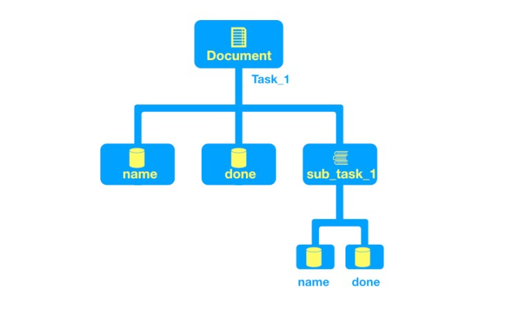 Diagram of document and collections