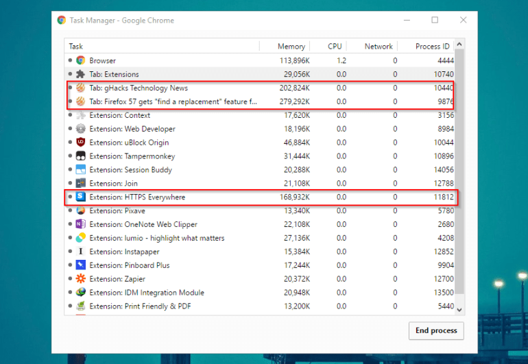 Google Chrome memory usage Google Chrome helper app is the biggest culprit