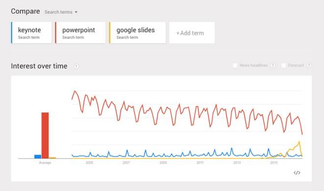 Trends PowerPoint vs Keynote vs Google Slides - www.office.com/setup