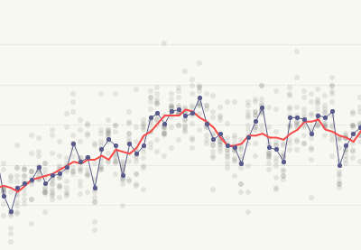Easier Visual Data in the Browser With Variance Charts