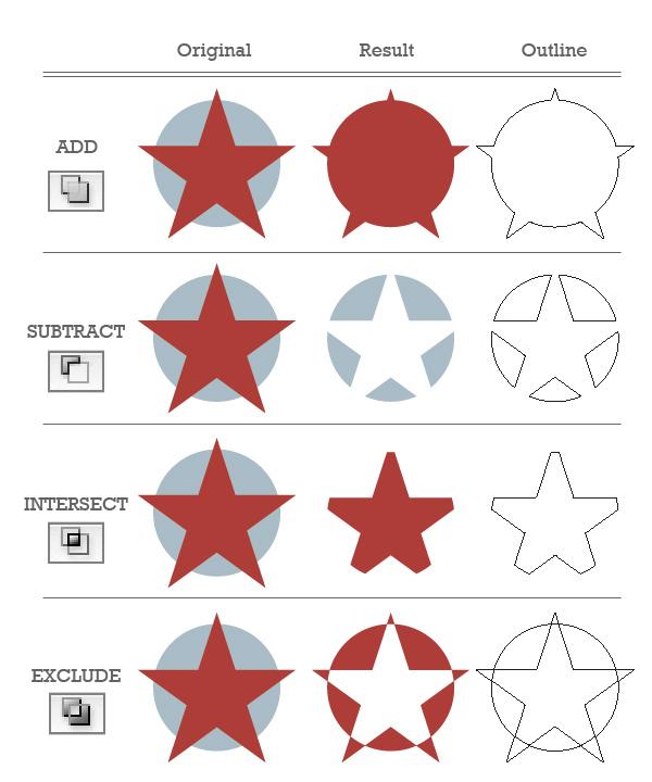 Shape Modes with Pathfinder panel