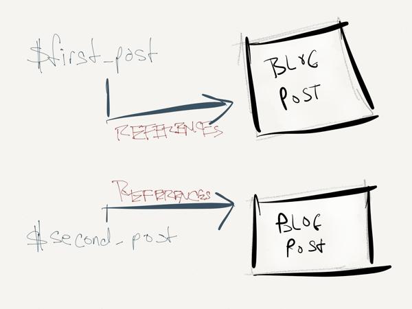 Object-Oriented Programming in WordPress: Classes