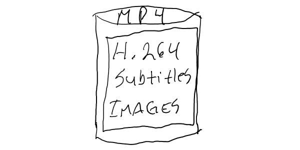 MP4 as a container with H264 subtitles and images inside