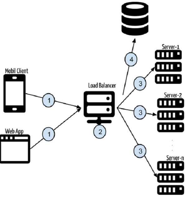 Token-Based Authentication With AngularJS & NodeJS