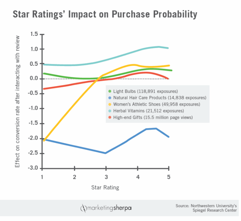 Chart of star ratings impact on conversions