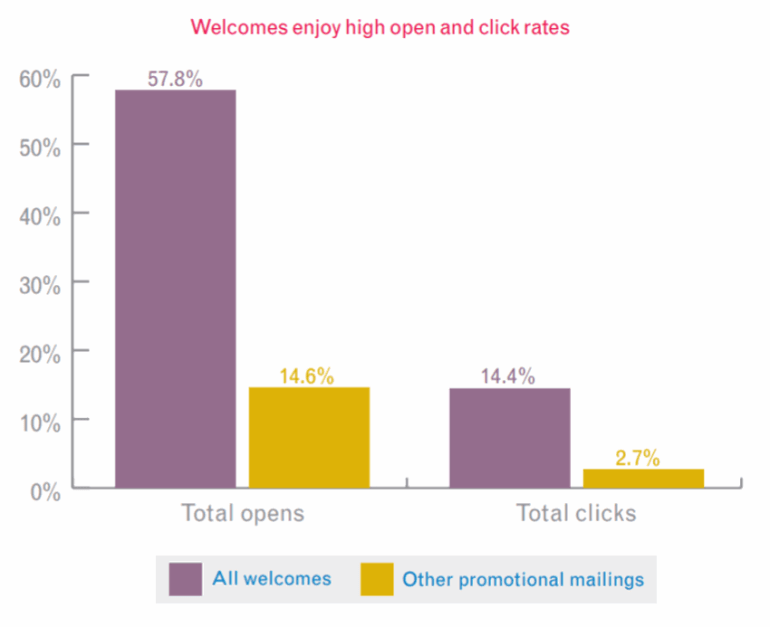 Email study by Experian