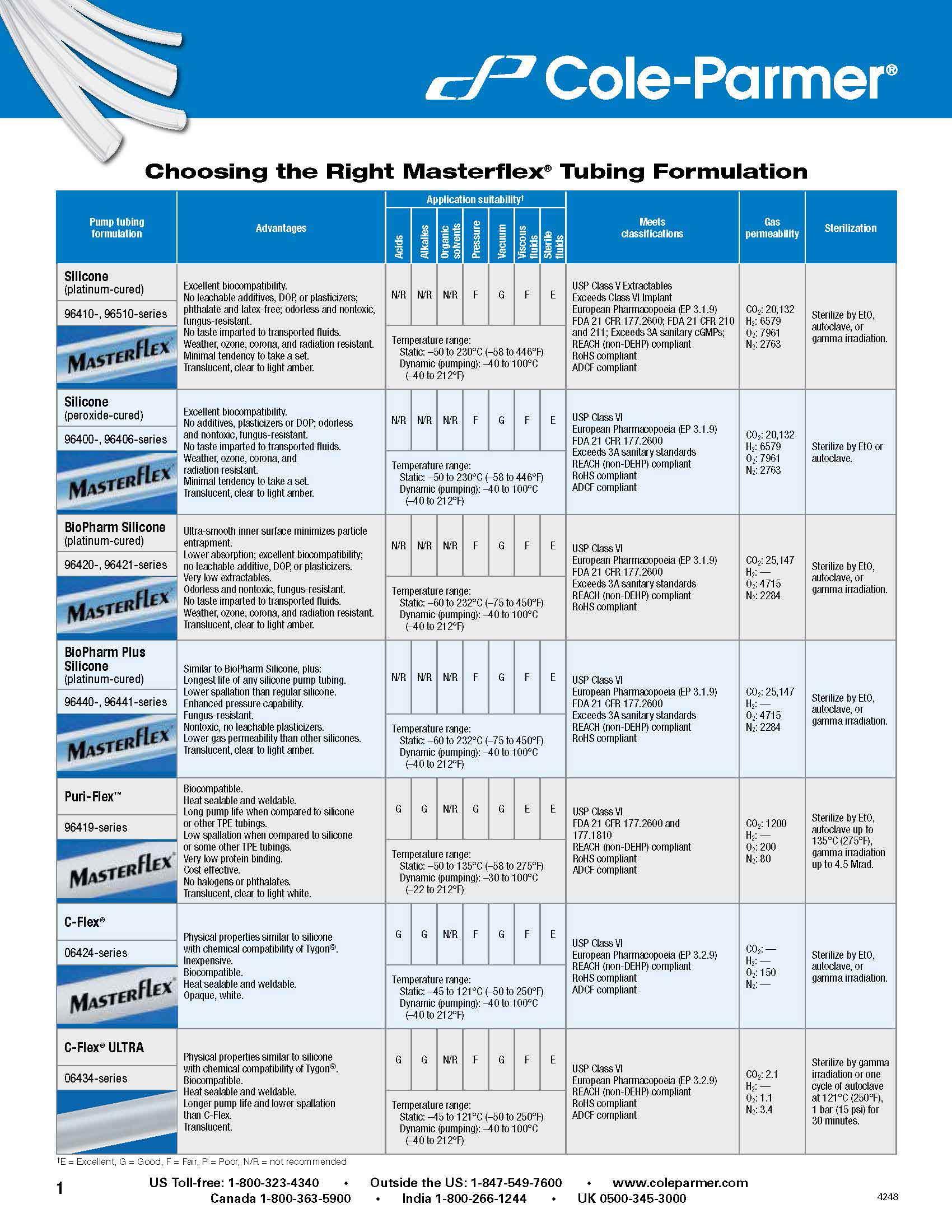 Peristaltic Pump Tubing Formulation Chart